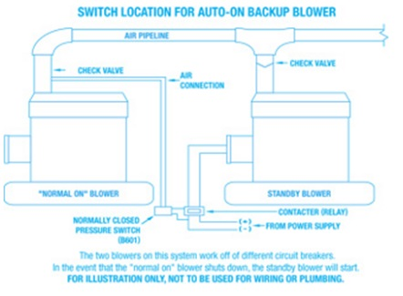Backup Blower Setup